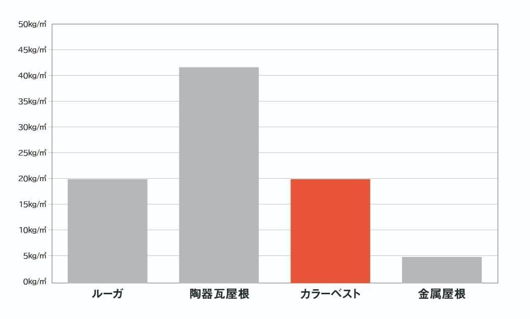 『カラーベスト』の重量は従来の陶器瓦の約半分